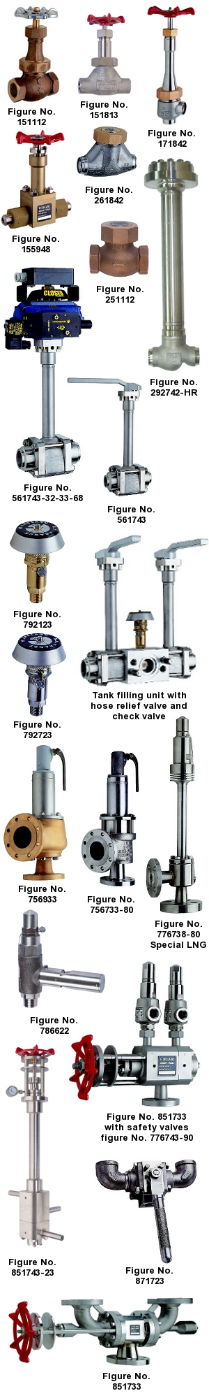 Engineered valves | Codification
